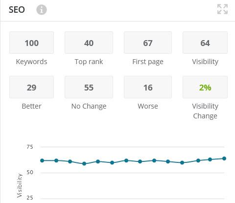 Blogs - search optimisation