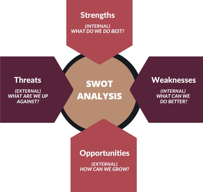 Tourism SWOT Analysis